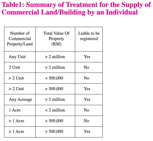 Summary of Treatment for the Supply of Commercial Land/Building by an Individual