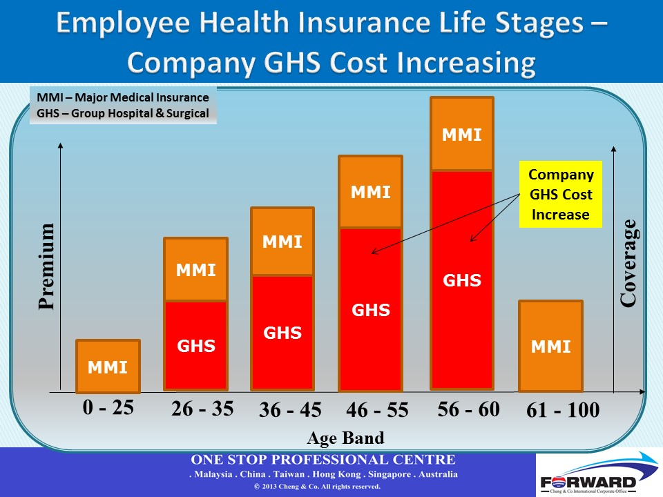 Company group hospital & surgical cost at different employee health insurance life stages