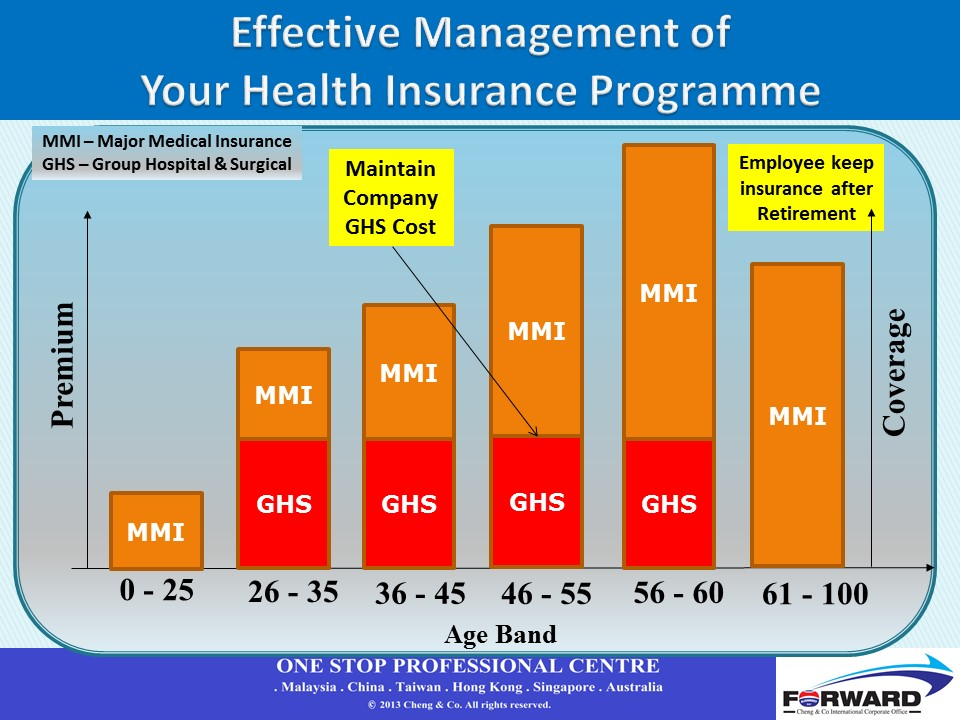 CCRM group medical combo plan for effective management of companies health insurance progamme