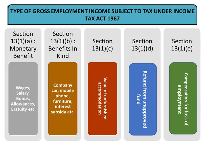 Type of gross employment income subject to tax under income tax act 1967