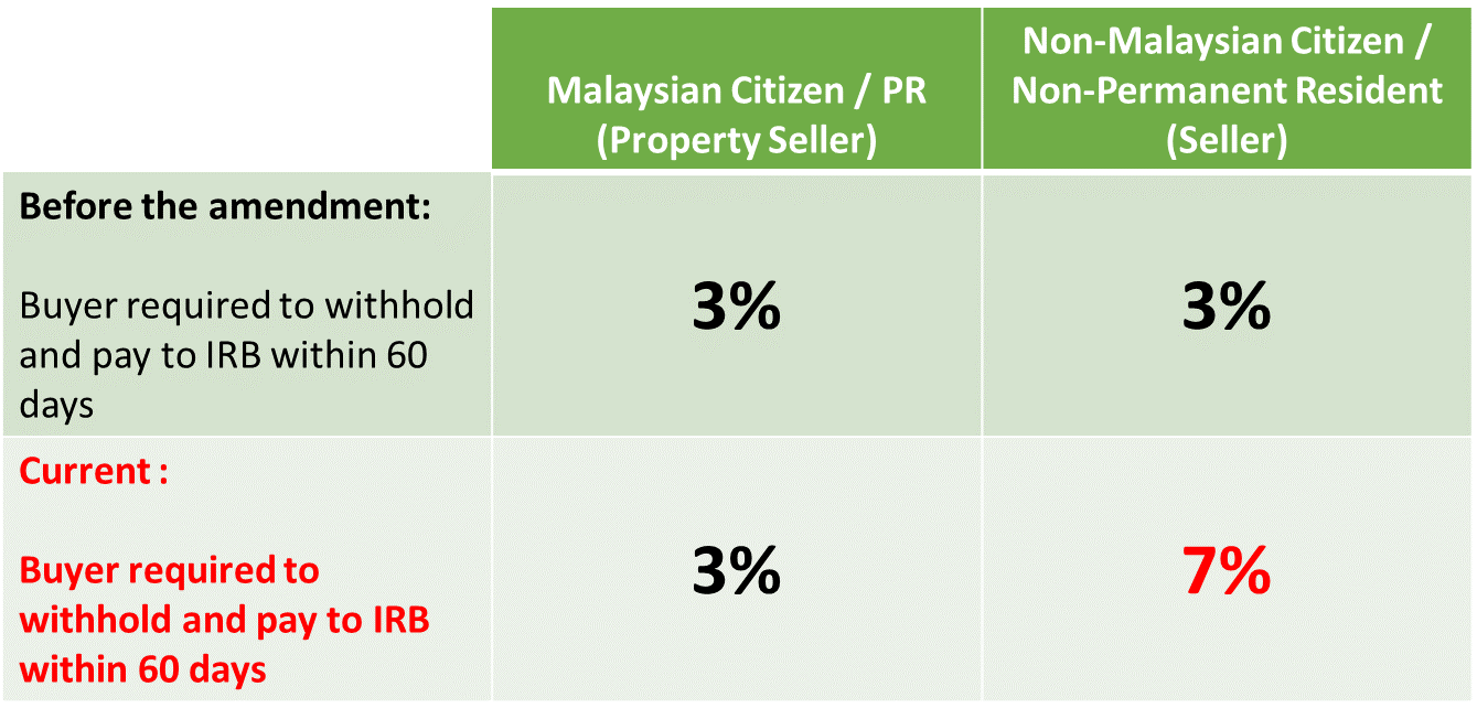 Key Changes In The Real Property Gain Tax Cheng Co