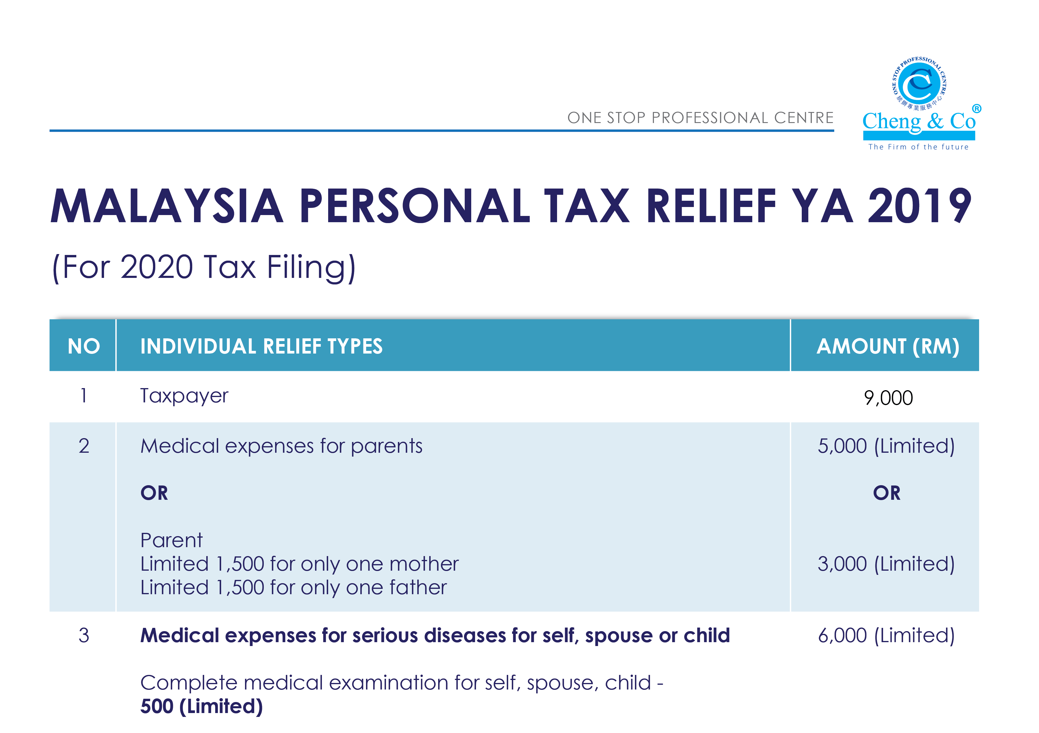 Malaysia Personal Tax Relief YA 2019 - Cheng & Co